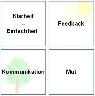 Abbildung: Qualitätssicherung, Klarheit, Einfachheit, Feedback, Kommunikation, Mut als Philosophie