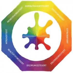 Grafik Lumina Spark Persönlichkeitsporträt 8 Aspekte
